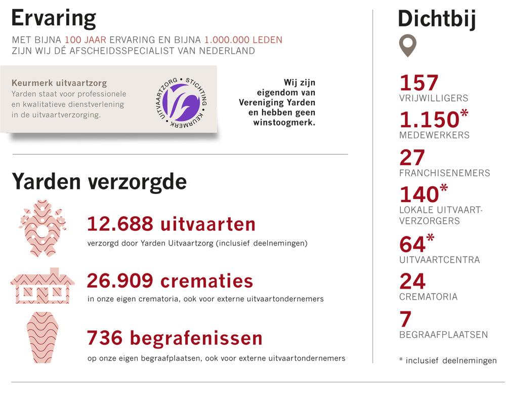 Yarden feiten & cijfers